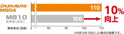 タイやライフ10%アップ(※M810対比)
