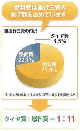 燃料費は運行三費の役7割を占めています。