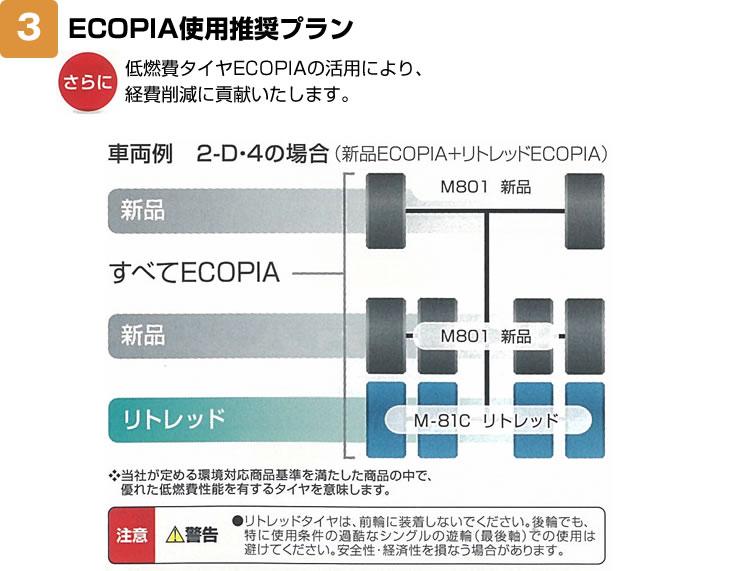 ECOPIA使用推奨プラン