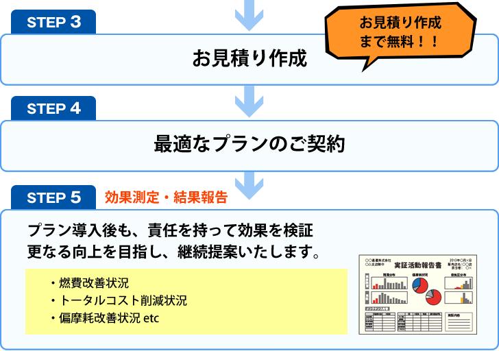 STEP3 お見積り作成 STEP4 最適なプランのご契約 STEP 4 効果測定・結果報告