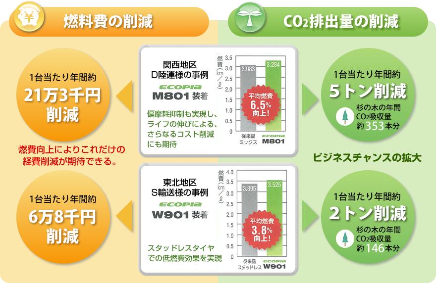 燃料費の削減とCO2排出量の削減