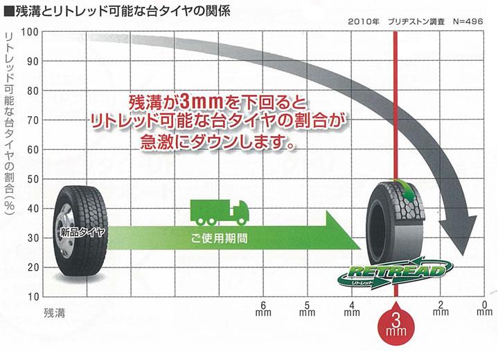 残溝とリトレッド可能な台タイヤの関係